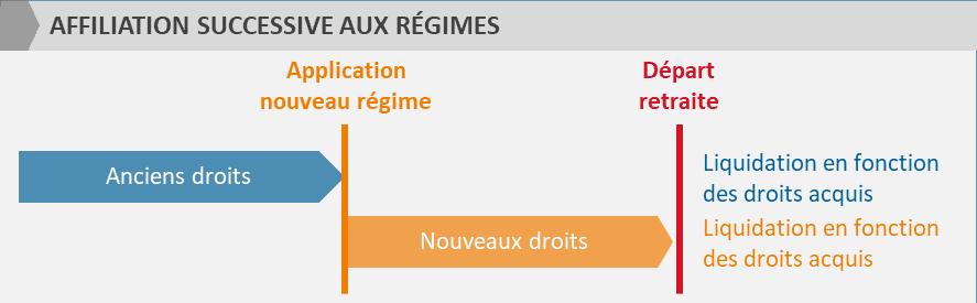 Affiliation successive aux régimes
