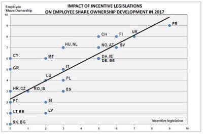 Impact of incentive legislations one employee share ownership development 2017