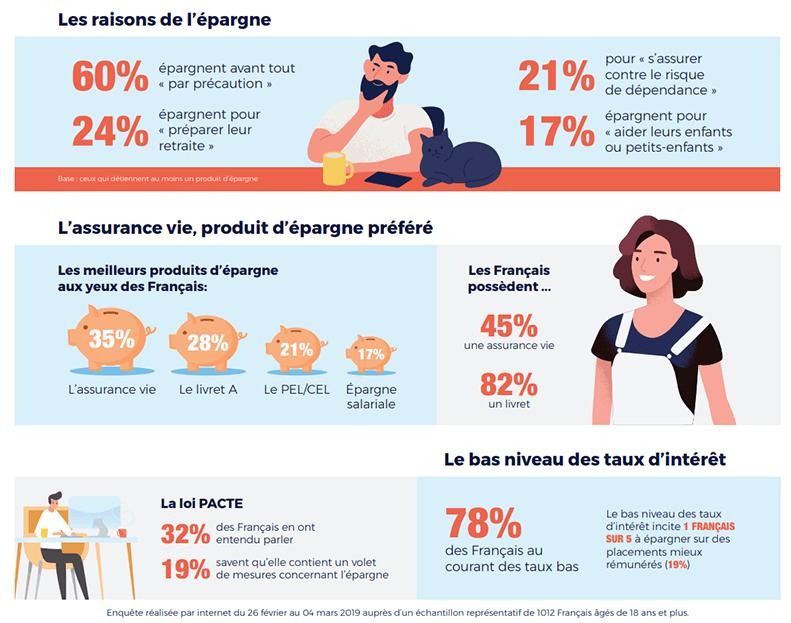 Les raisons des français qui les poussent à épargner