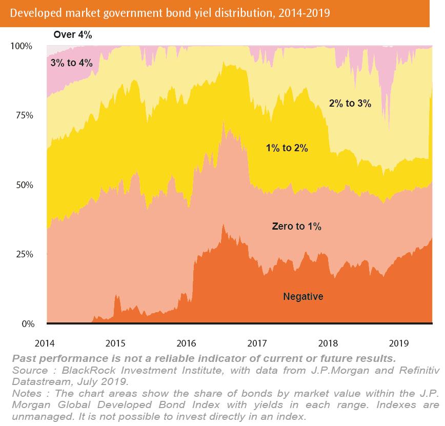Developed market government bond yiel distribution 2014-2019
