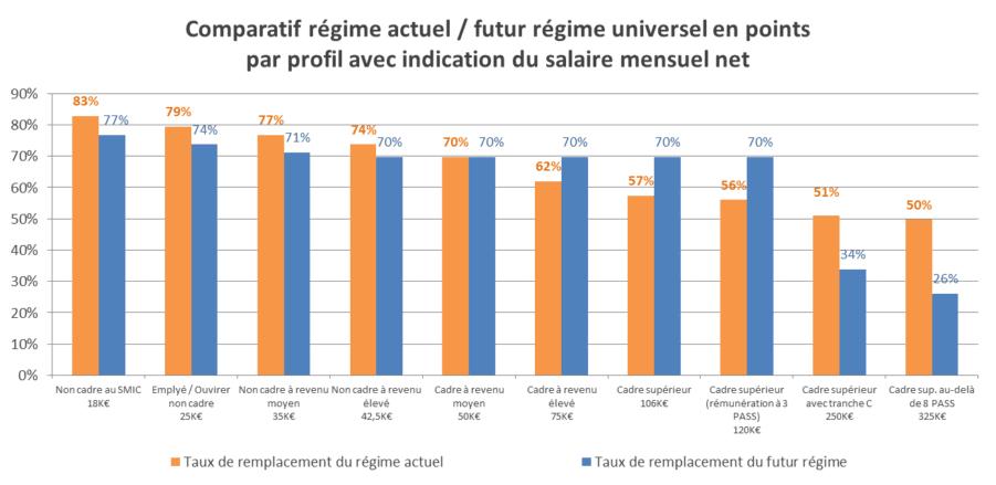 Comparatif régime actuel / futur régime universel en points par profil avec indication du salaire mensuel net