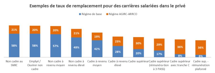 Exemples de taux de remplacement pour des carrières salariées dans le privé