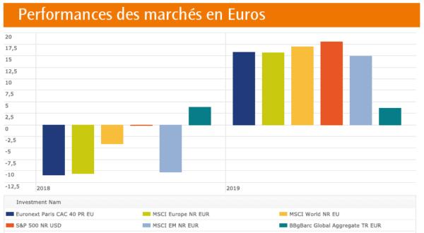 Performances des marchés en Euros