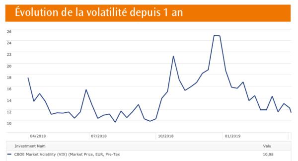Evolution de la volatilité depuis 1 an