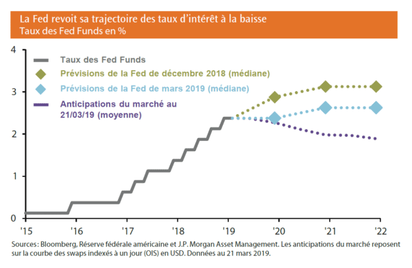La Fed revoit sa trajectoire des taux d'intérêt à la baisse