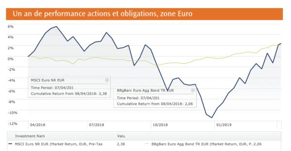 Un an de performance actions et obligations, zone Euro