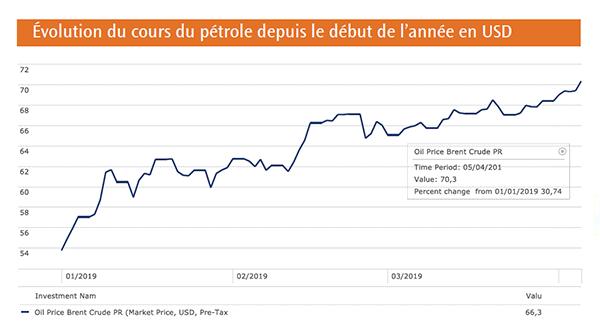 Evolution du cours du pétrole depuis le début de l'année en USD
